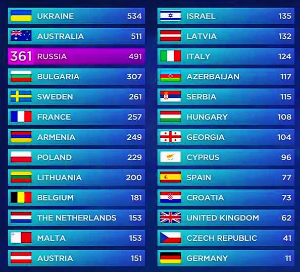 A nézői szavazatok számunkra 56 pontot értek, így lett végül 108 pontja az országnak, és került végül a tizenkilencedik helyre.