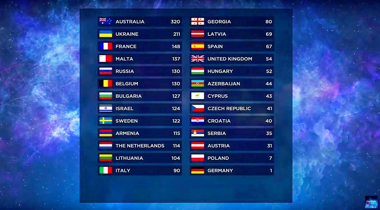 A zsűri szavazatai alapján a 18. helyen állt Magyarország, ezután következtek a nézői szavazatok.